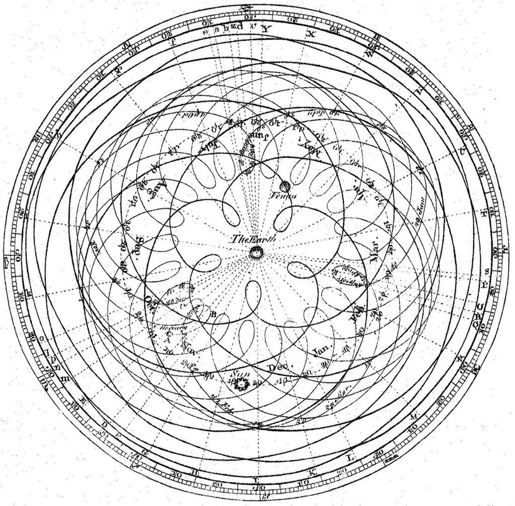 Геоцентрическая система: петлеобразное движение планет